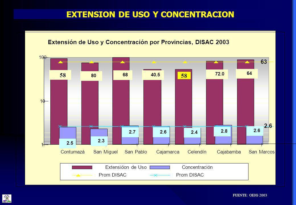 EXTENSION DE USO Y CONCENTRACION FUENTE: OEIG 2003 Extensión de Uso y Concentración por Provincias, DISAC 2003 64 72.0 58 40.568 80 58 2.6 2.8 2.62.7 2.3 2.5 2.4 63 2.6 1 10 100 ContumazáSan MiguelSan PabloCajamarcaCelendínCajabambaSan Marcos Extensióon de UsoConcentración Prom DISAC