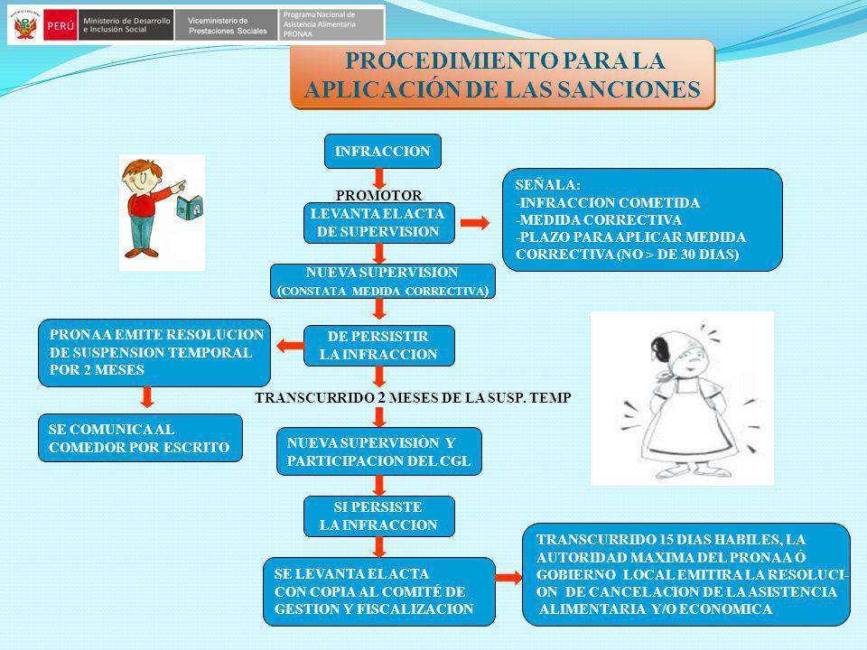 INFRACCION PROMOTOR LEVANTA EL ACTA DE SUPERVISION SEÑALA: -INFRACCION COMETIDA -MEDIDA CORRECTIVA -PLAZO PARA APLICAR MEDIDA CORRECTIVA (NO > DE 30 D