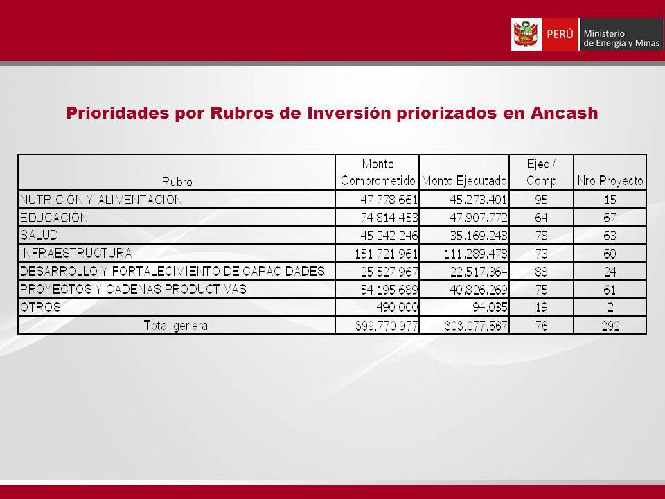 Prioridades por Rubros de Inversión priorizados en Ancash
