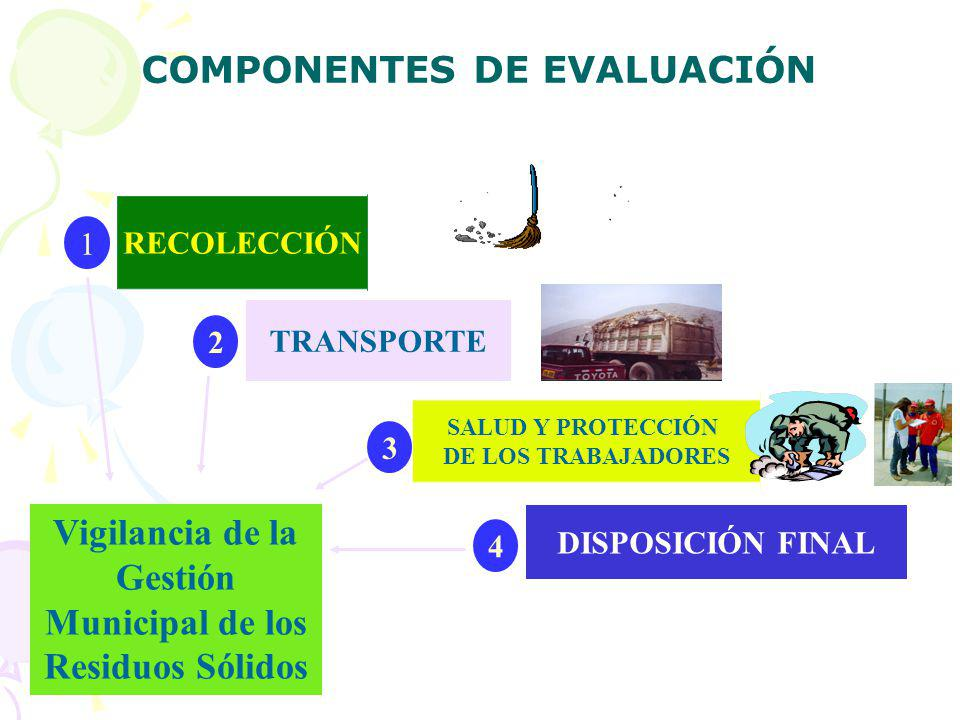 COMPONENTES DE EVALUACIÓN RECOLECCIÓN TRANSPORTE SALUD Y PROTECCIÓN DE LOS TRABAJADORES DISPOSICIÓN FINAL 1 4 3 2 Vigilancia de la Gestión Municipal de los Residuos Sólidos