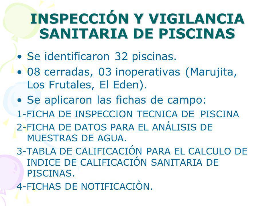 INSPECCIÓN Y VIGILANCIA SANITARIA DE PISCINAS Se identificaron 32 piscinas. 08 cerradas, 03 inoperativas (Marujita, Los Frutales, El Eden). Se aplicar