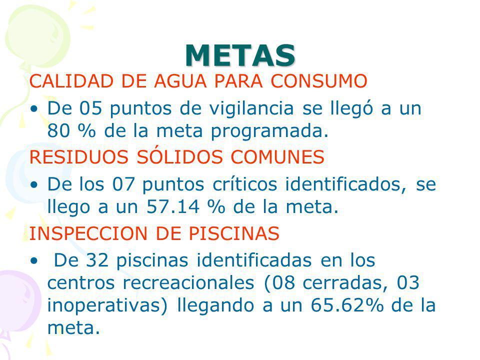 METAS CALIDAD DE AGUA PARA CONSUMO De 05 puntos de vigilancia se llegó a un 80 % de la meta programada.