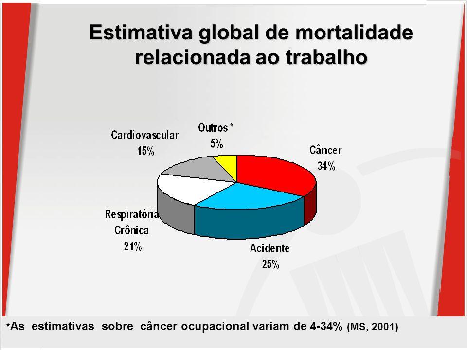 Estimativa global de mortalidade relacionada ao trabalho * As estimativas sobre câncer ocupacional variam de 4-34% (MS, 2001)