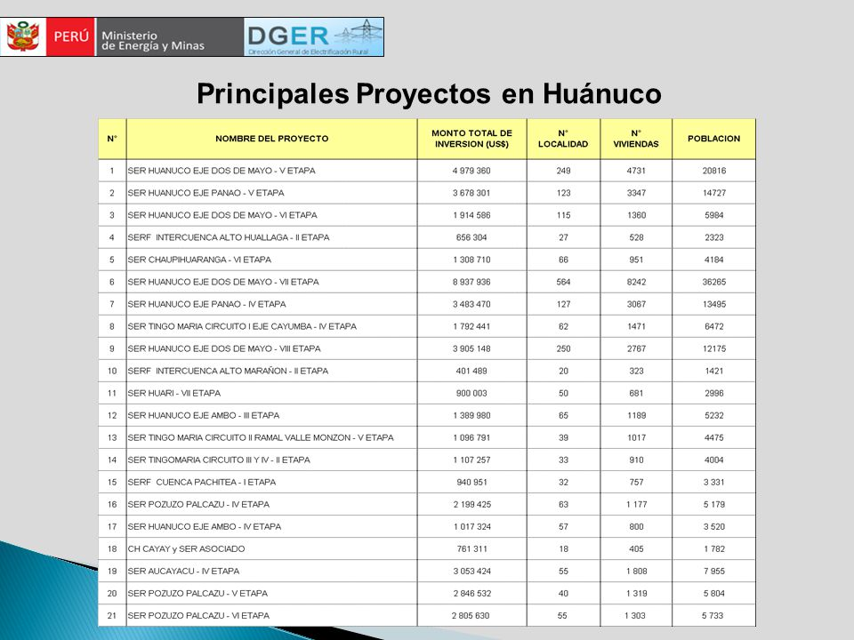 Principales Proyectos en Huánuco
