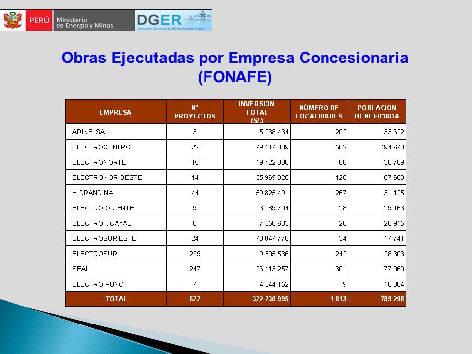 Obras Ejecutadas por Empresa Concesionaria (FONAFE)