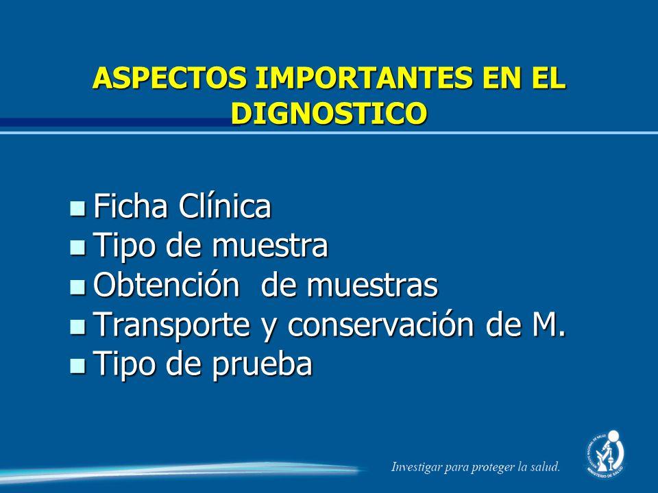 ASPECTOS IMPORTANTES EN EL DIGNOSTICO n Ficha Clínica n Tipo de muestra n Obtención de muestras n Transporte y conservación de M. n Tipo de prueba