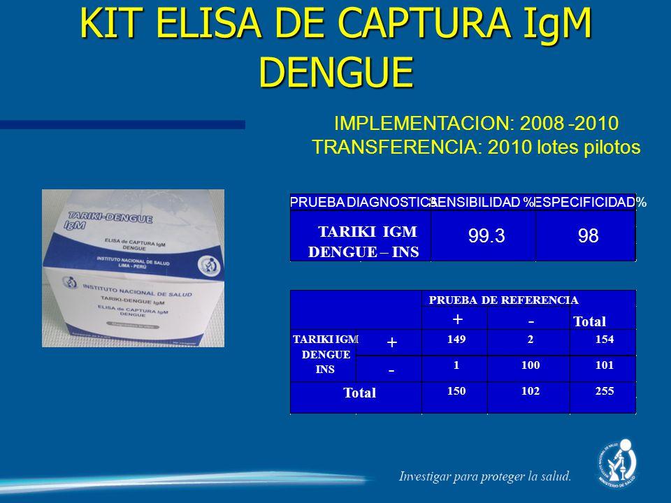 KIT ELISA DE CAPTURA IgM DENGUE IMPLEMENTACION: 2008 -2010 TRANSFERENCIA: 2010 lotes pilotos SENSIBILIDAD %ESPECIFICIDAD%PRUEBA DIAGNOSTICA TARIKI IGM