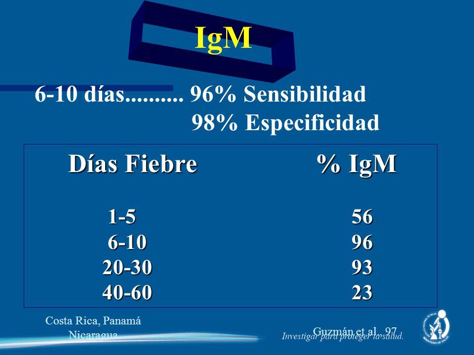 IgM 6-10 días.......... 96% Sensibilidad 98% Especificidad Días Fiebre % IgM Días Fiebre % IgM 1-5 56 1-5 56 6-10 96 6-10 96 20-30 93 20-30 93 40-60 2