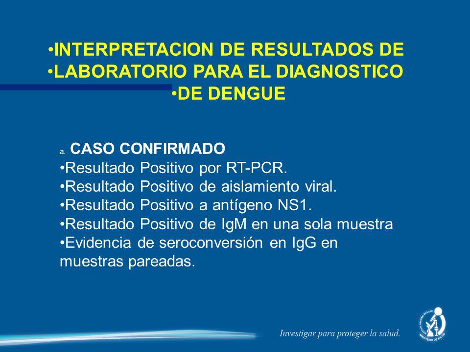 a. CASO CONFIRMADO Resultado Positivo por RT-PCR. Resultado Positivo de aislamiento viral. Resultado Positivo a antígeno NS1. Resultado Positivo de Ig