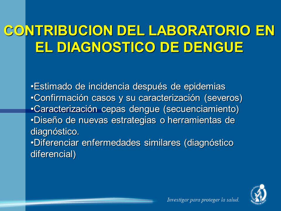 CONTRIBUCION DEL LABORATORIO EN EL DIAGNOSTICO DE DENGUE Estimado de incidencia después de epidemiasEstimado de incidencia después de epidemias Confir