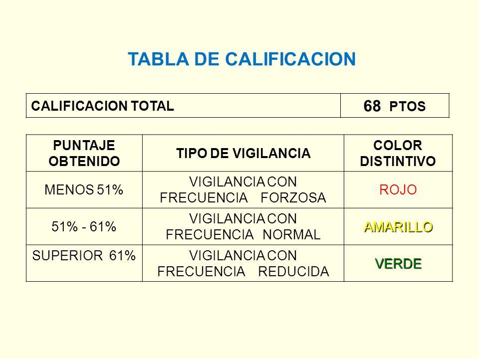 CALIFICACION TOTAL 68 PTOS TABLA DE CALIFICACION PUNTAJE OBTENIDO TIPO DE VIGILANCIA COLOR DISTINTIVO MENOS 51% VIGILANCIA CON FRECUENCIA FORZOSA ROJO 51% - 61% VIGILANCIA CON FRECUENCIA NORMALAMARILLO SUPERIOR 61%VIGILANCIA CON FRECUENCIA REDUCIDAVERDE