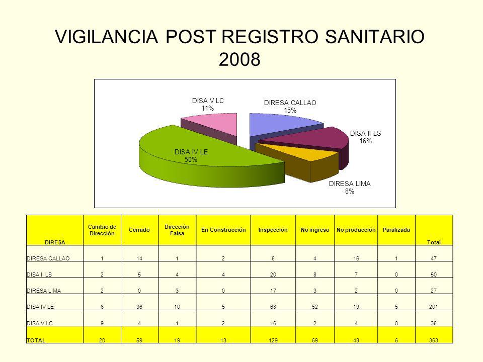 VIGILANCIA POST REGISTRO SANITARIO 2008 DIRESA Cambio de Dirección Cerrado Dirección Falsa En ConstrucciónInspecciónNo ingresoNo producciónParalizada