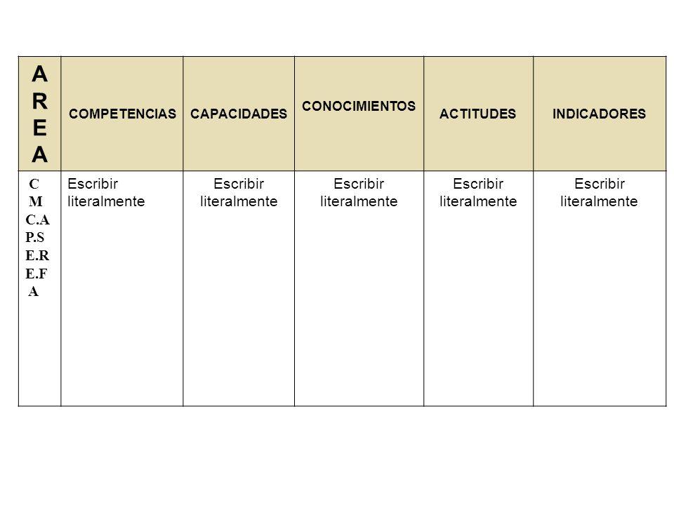 AREAAREA COMPETENCIASCAPACIDADES CONOCIMIENTOS ACTITUDESINDICADORES C M C.A P.S E.R E.F A Escribir literalmente