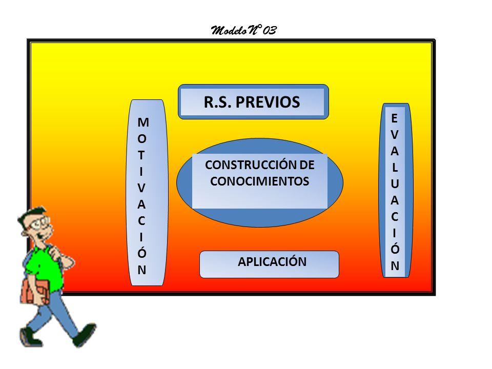 MOTIVACIÓNMOTIVACIÓN EVALUACIÓNEVALUACIÓN R.S. PREVIOS CONSTRUCCIÓN DE CONOCIMIENTOS APLICACIÓN Modelo N°03