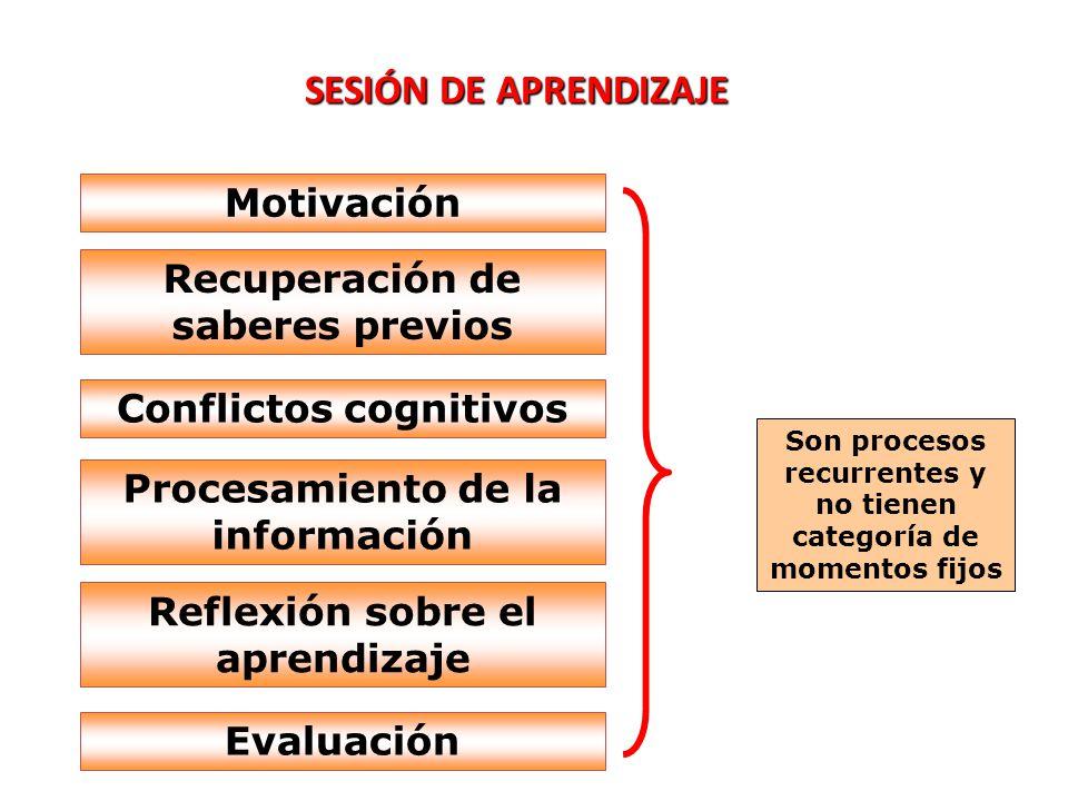 Son procesos recurrentes y no tienen categoría de momentos fijos SESIÓN DE APRENDIZAJE Motivación Recuperación de saberes previos Conflictos cognitivo