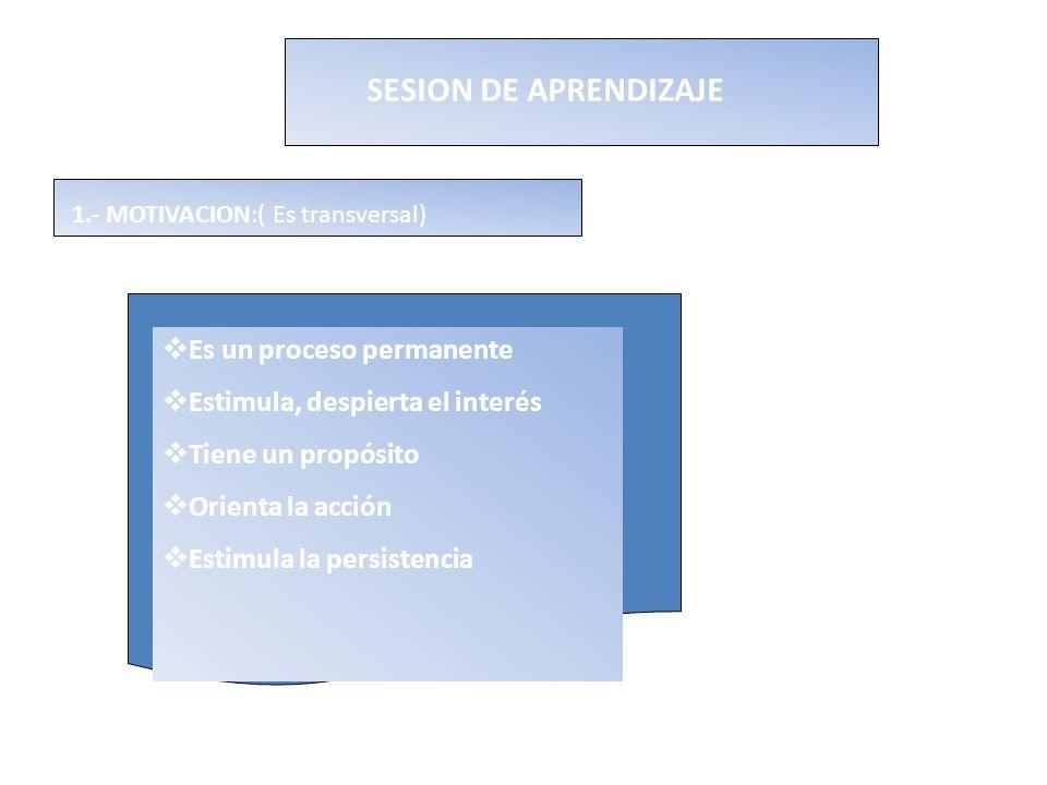 SESION DE APRENDIZAJE 1.- MOTIVACION:( Es transversal) Es un proceso permanente Estimula, despierta el interés Tiene un propósito Orienta la acción Es