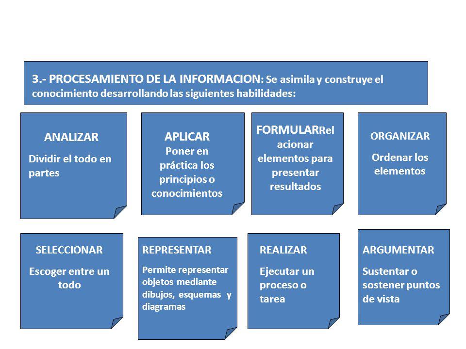 3.- PROCESAMIENTO DE LA INFORMACION : Se asimila y construye el conocimiento desarrollando las siguientes habilidades: ANALIZAR Dividir el todo en par