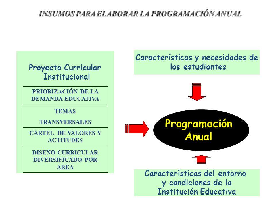 Proyecto Curricular Institucional Programación Anual PRIORIZACIÓN DE LA DEMANDA EDUCATIVA DISEÑO CURRICULAR DIVERSIFICADO POR AREA CARTEL DE VALORES Y