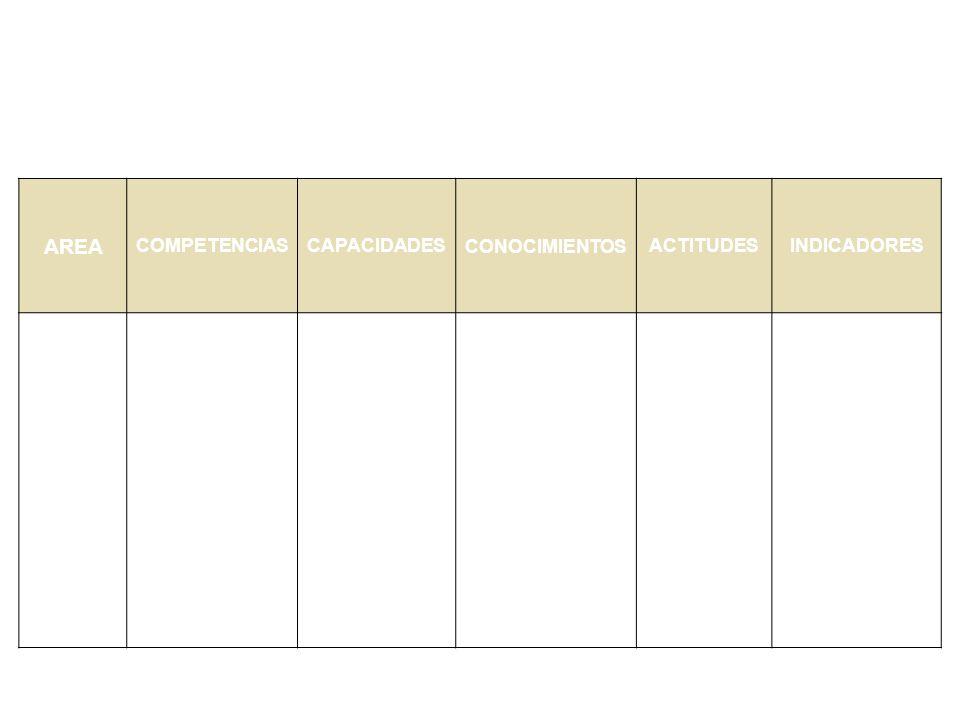 5.- SELECCIÓN DE COMPETENCIA,CAPACIDAD, CONOCIMIENTOS, ACTITUDES AREA COMPETENCIASCAPACIDADESCONOCIMIENTOSACTITUDESINDICADORES Escribir literalmente