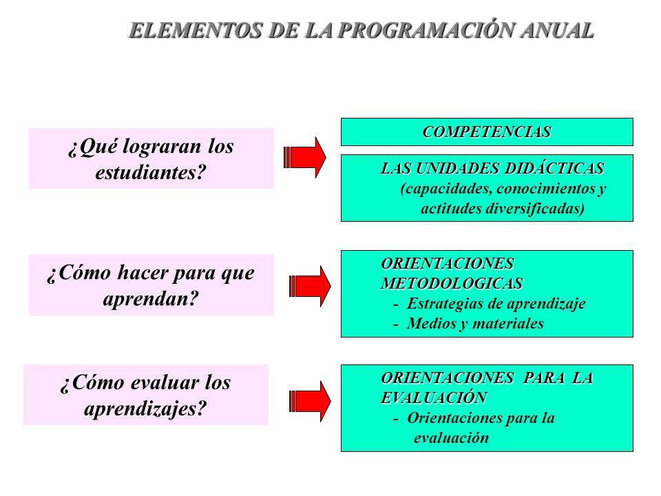 ¿Qué lograran los estudiantes? ¿Cómo hacer para que aprendan? ¿Cómo evaluar los aprendizajes? COMPETENCIAS LAS UNIDADES DIDÁCTICAS (capacidades, conoc