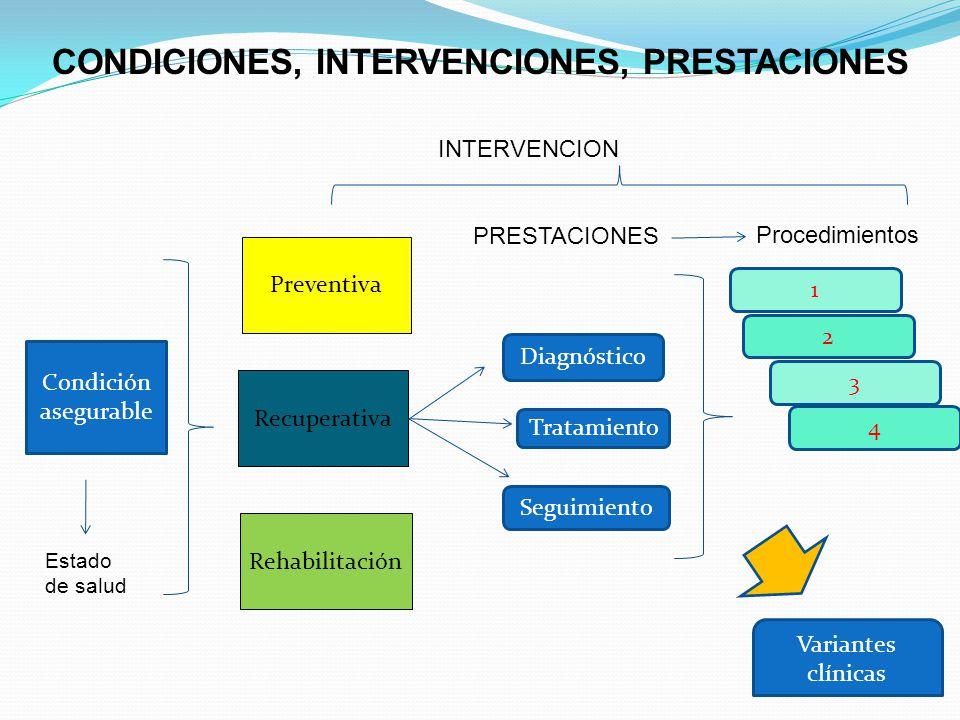 Condición asegurable Preventiva Recuperativa Rehabilitación Diagnóstico Tratamiento Seguimiento INTERVENCION 1 2 3 4 PRESTACIONES Variantes clínicas C