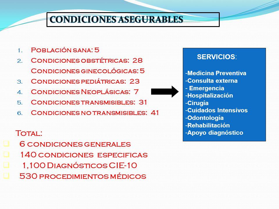 1. Población sana: 5 2. Condiciones obstétricas: 28 Condiciones ginecológicas: 5 3. Condiciones pediátricas: 23 4. Condiciones Neoplásicas: 7 5. Condi