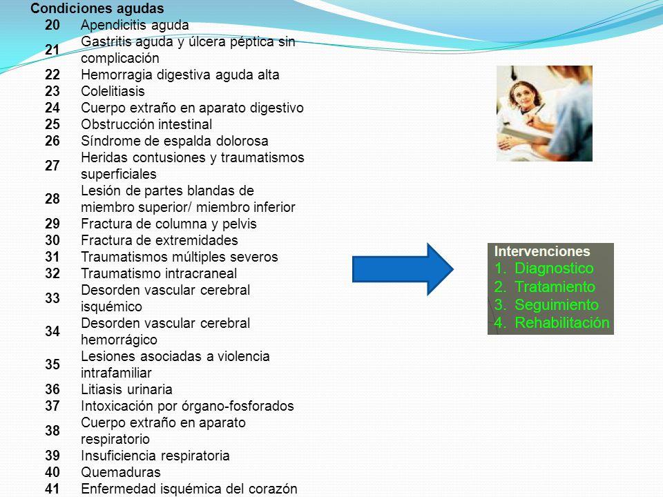 Condiciones agudas 20Apendicitis aguda 21 Gastritis aguda y úlcera péptica sin complicación 22Hemorragia digestiva aguda alta 23Colelitiasis 24Cuerpo