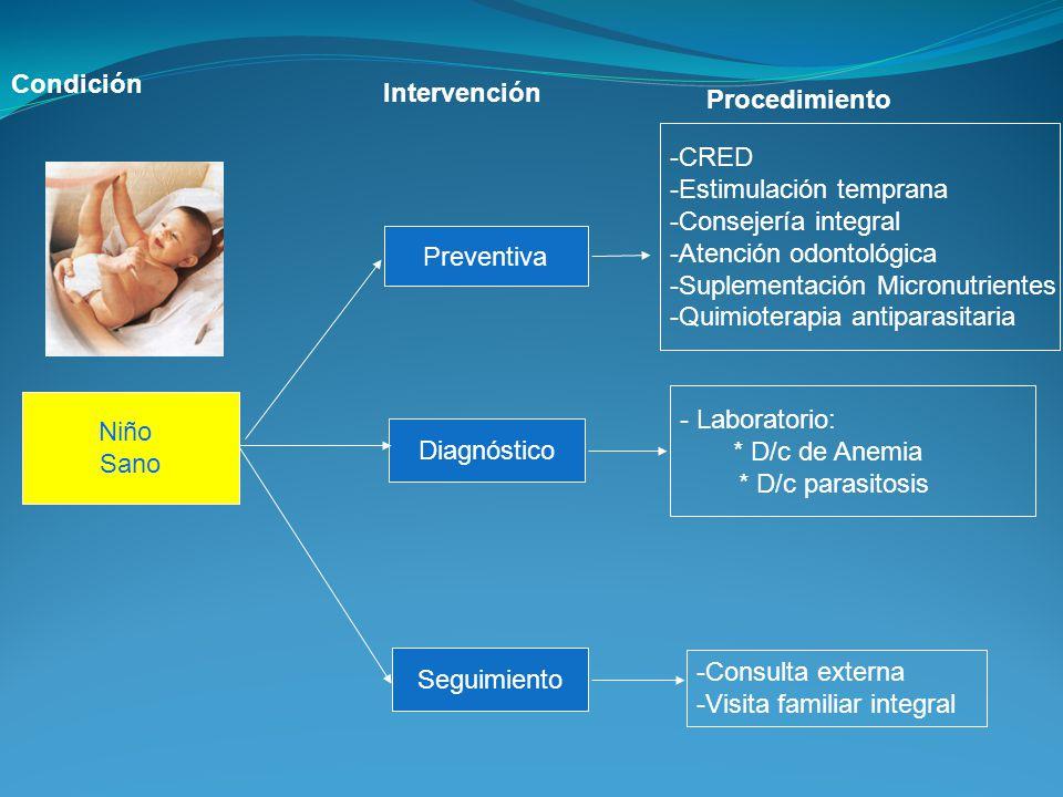 Niño Sano Preventiva Diagnóstico Seguimiento -CRED -Estimulación temprana -Consejería integral -Atención odontológica -Suplementación Micronutrientes
