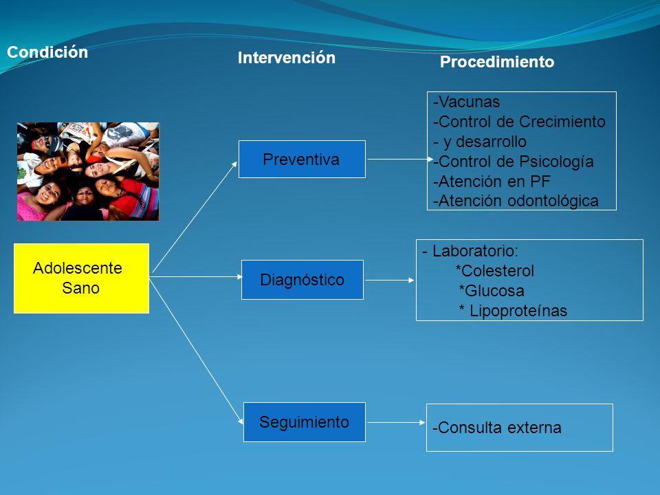 Adolescente Sano Preventiva Diagnóstico Seguimiento -Vacunas -Control de Crecimiento - y desarrollo -Control de Psicología -Atención en PF -Atención o