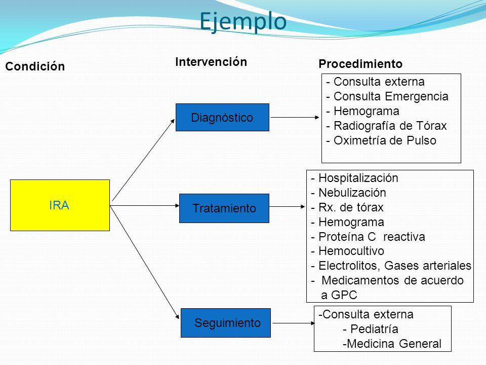 Ejemplo IRA Diagnóstico Tratamiento Seguimiento - Consulta externa - Consulta Emergencia - Hemograma - Radiografía de Tórax - Oximetría de Pulso - Hos