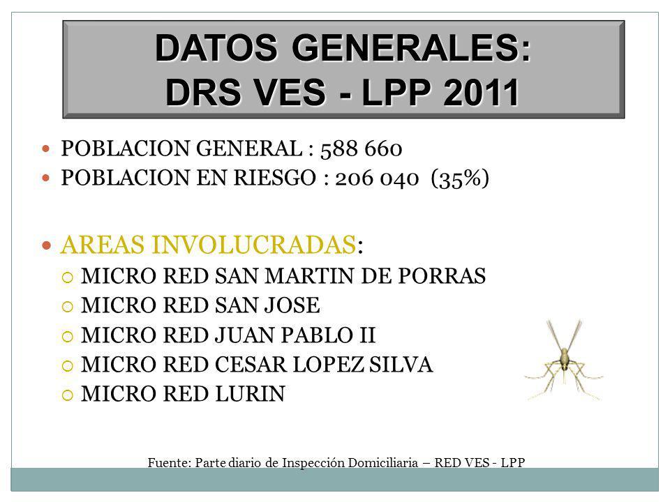 POBLACION GENERAL : 588 660 POBLACION EN RIESGO : 206 040 (35%) AREAS INVOLUCRADAS: MICRO RED SAN MARTIN DE PORRAS MICRO RED SAN JOSE MICRO RED JUAN PABLO II MICRO RED CESAR LOPEZ SILVA MICRO RED LURIN Fuente: Parte diario de Inspección Domiciliaria – RED VES - LPP DATOS GENERALES: DRS VES - LPP 2011
