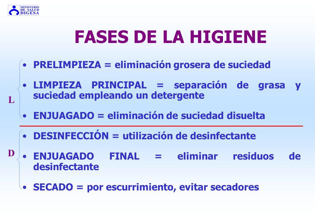LIMPIEZA + DESINFECCIÓN = HIGIENE OBJETIVO: ELIMINACIÓN DE GÉRMENES EN: SUPERFICIES AMBIENTE EQUIPOS LIMPIEZA: Aplicación de detergente DESINFECCIÓN: