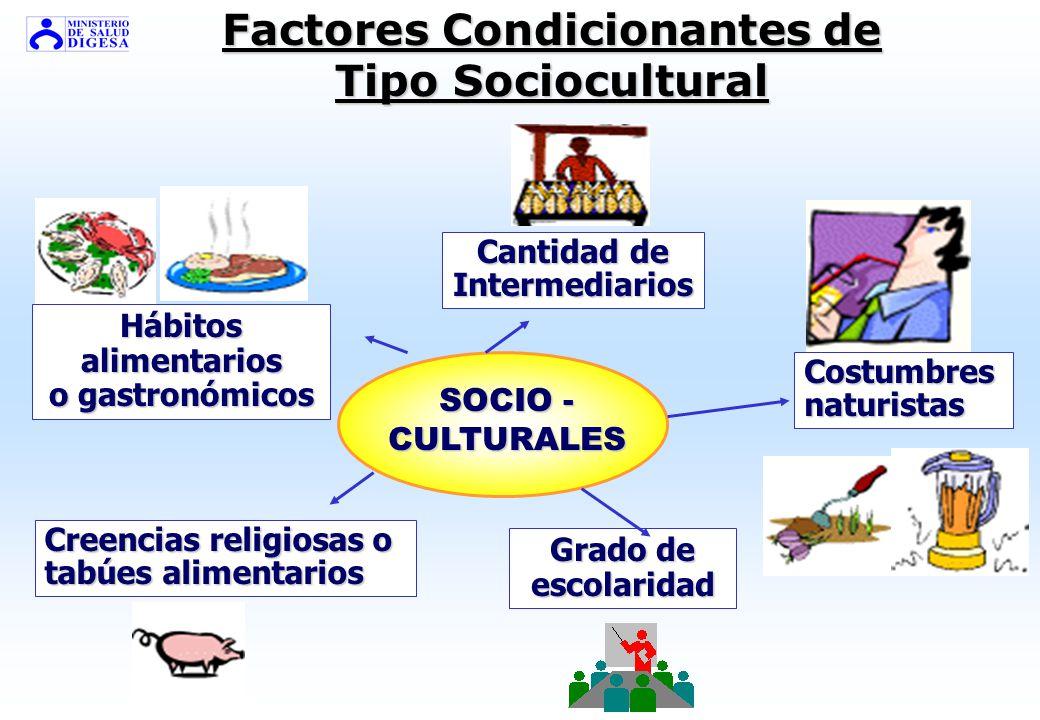 Factores Condicionantes Relacionados a Diversas Prácticas Cultivo y crianza crianza Cosecha y sacrificio Almacena-miento Transporte PRÁCTICAS DE Manip