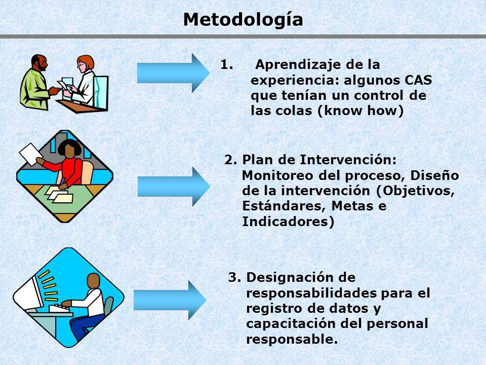 Metodología 2. Plan de Intervención: Monitoreo del proceso, Diseño de la intervención (Objetivos, Estándares, Metas e Indicadores) 1. Aprendizaje de l