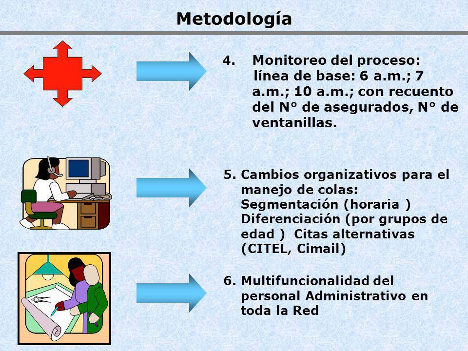 5. Cambios organizativos para el manejo de colas: Segmentación (horaria ) Diferenciación (por grupos de edad ) Citas alternativas (CITEL, Cimail) 6. M