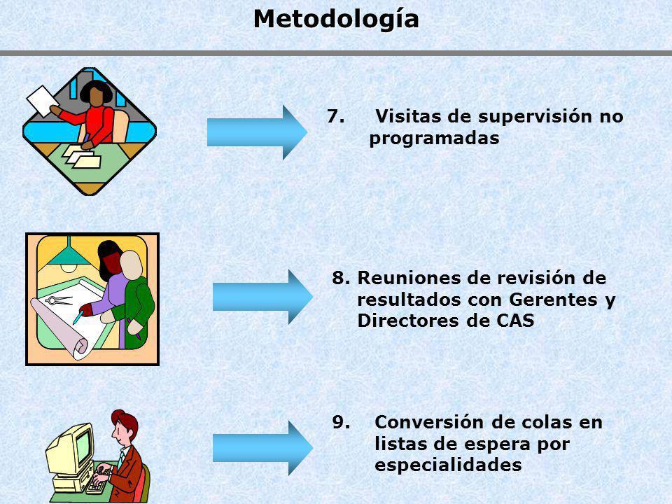 Gestión de Colas en la Atención Ambulatoria Promedio asegurados en cola: antes y despues N° Total de Asegurados 6:00 am