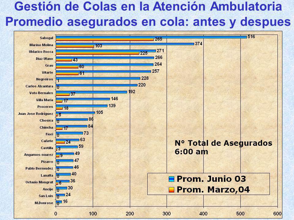 Gestión de Colas en la Atención Ambulatoria Promedio de asegurados por ventanilla:antes y despues GRAFICA Nº 1 N° Asegurados por ventanilla 6:00 am