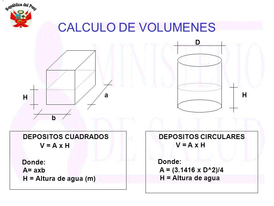 CALCULO DE VOLUMENES DEPOSITOS CUADRADOS V = A x H Donde: A= axb H = Altura de agua (m) DEPOSITOS CIRCULARES V = A x H Donde: A = (3.1416 x D^2)/4 H =