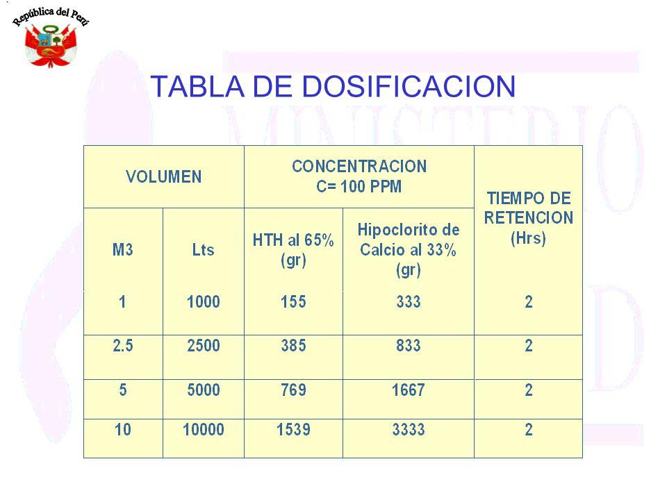 TABLA DE DOSIFICACION