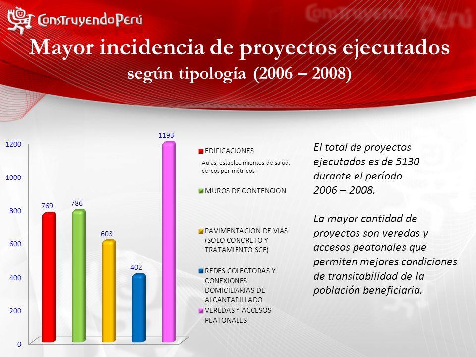 Mayor incidencia de proyectos ejecutados El total de proyectos ejecutados es de 5130 durante el período 2006 – 2008.