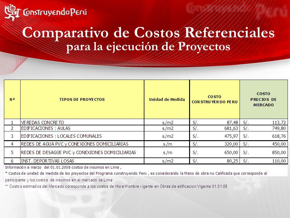 Comparativo de Costos Referenciales para la ejecución de Proyectos