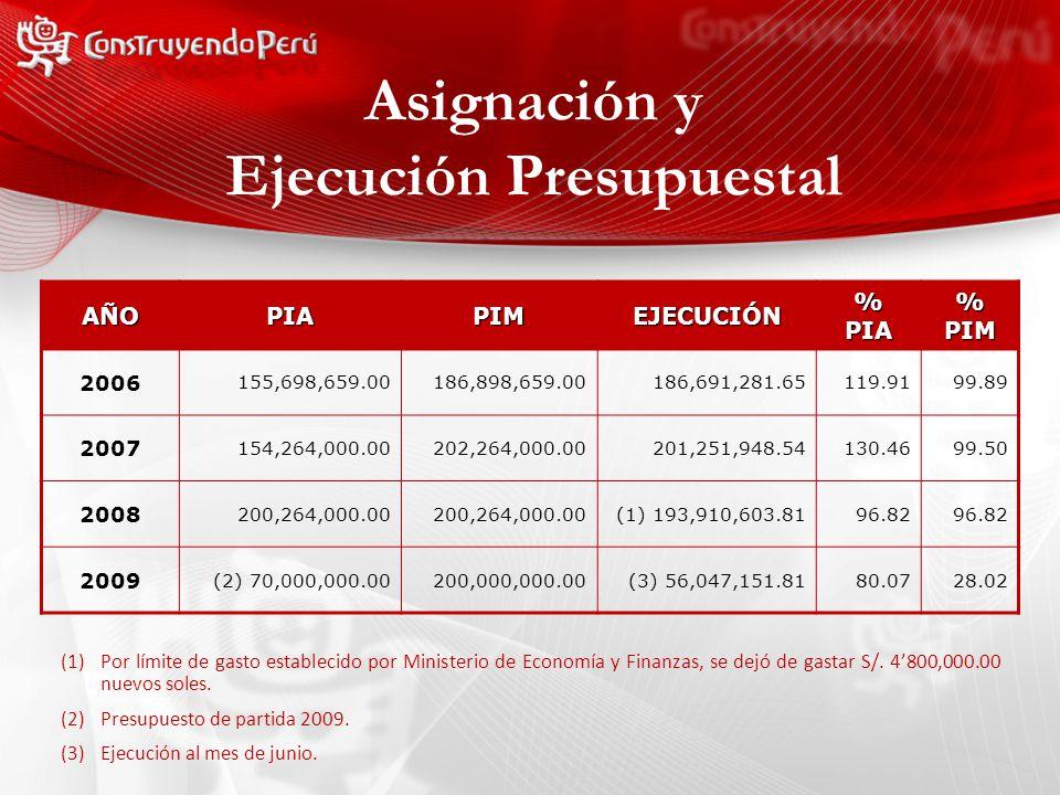 Asignación y Ejecución Presupuestal (1)Por límite de gasto establecido por Ministerio de Economía y Finanzas, se dejó de gastar S/.
