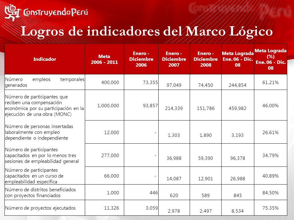 Logros de indicadores del Marco Lógico Indicador Meta 2006 - 2011 Enero - Diciembre 2006 Enero - Diciembre 2007 Enero - Diciembre 2008 Meta Lograda Ene.