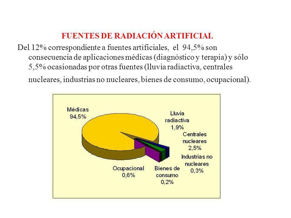 FUENTES DE RADIACIÓN ARTIFICIAL Del 12% correspondiente a fuentes artificiales, el 94,5% son consecuencia de aplicaciones médicas (diagnóstico y terap