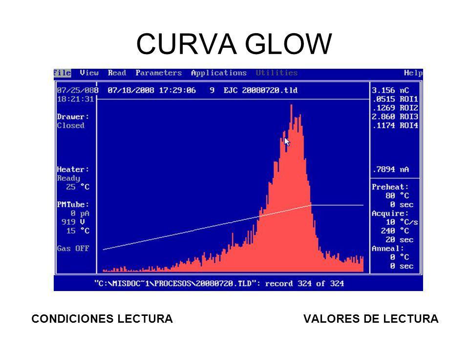 CURVA GLOW CONDICIONES LECTURA VALORES DE LECTURA