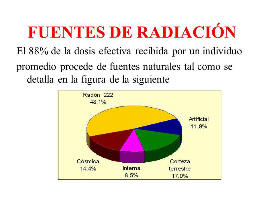 FUENTES DE RADIACIÓN El 88% de la dosis efectiva recibida por un individuo promedio procede de fuentes naturales tal como se detalla en la figura de l