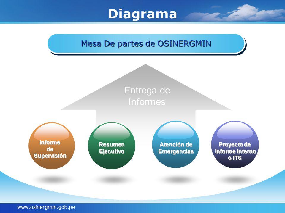 www.osinergmin.gob.pe Diagrama Mesa De partes de OSINERGMIN Entrega de Informes InformedeSupervisión ResumenEjecutivo Atención de Emergencias Proyecto de Informe Interno Informe Interno o ITS