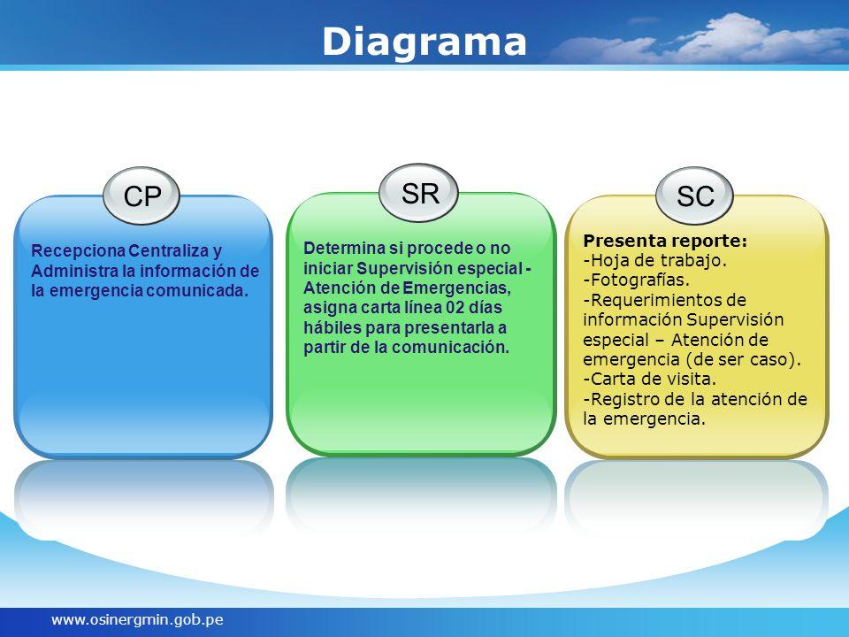 www.osinergmin.gob.pe CP Recepciona Centraliza y Administra la información de la emergencia comunicada. SR Determina si procede o no iniciar Supervisi