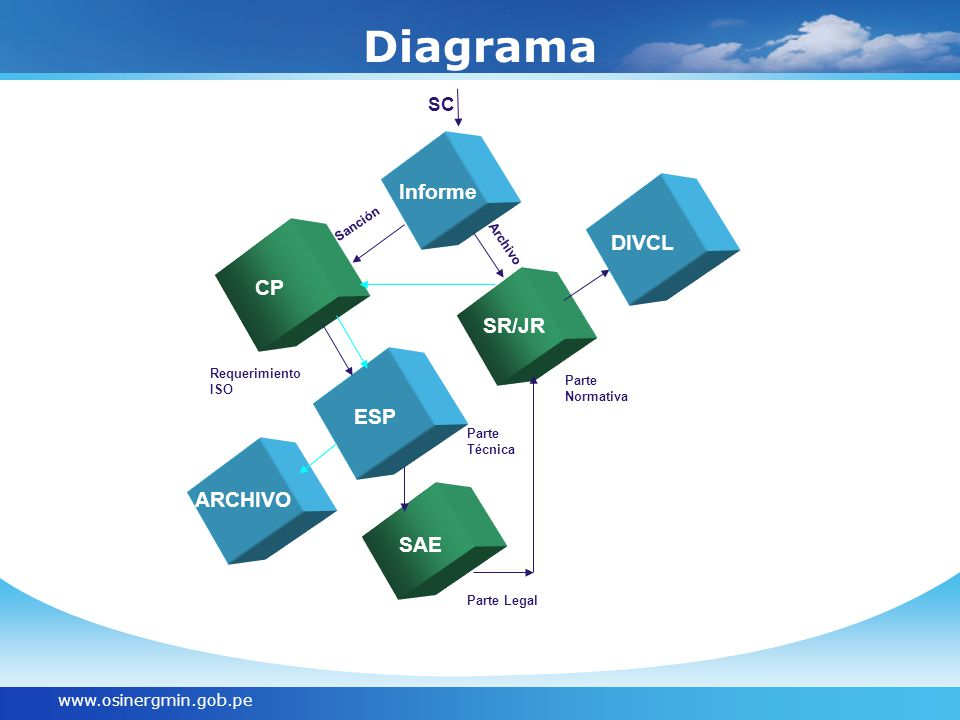 www.osinergmin.gob.pe Diagrama CP Informe CP TEXT SR/JR Sanción ARCHIVO ESP SAE SC Archivo DIVCL Parte Normativa Parte Legal Requerimiento ISO Parte Técnica