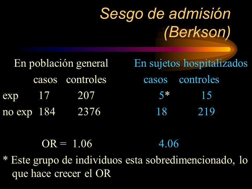 Sesgo de admisión (Berkson) En población general En sujetos hospitalizados casos controles casos controles exp 17 207 5* 15 no exp 184 2376 18 219 OR
